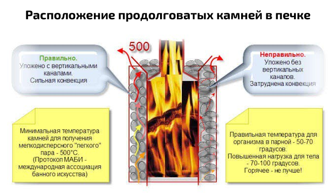 3-kak-pravilno-ulozhit-kamni-v-pech-dlya-bani_3